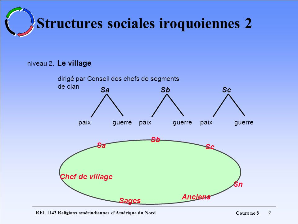 Structures sociales iroquoiennes 2