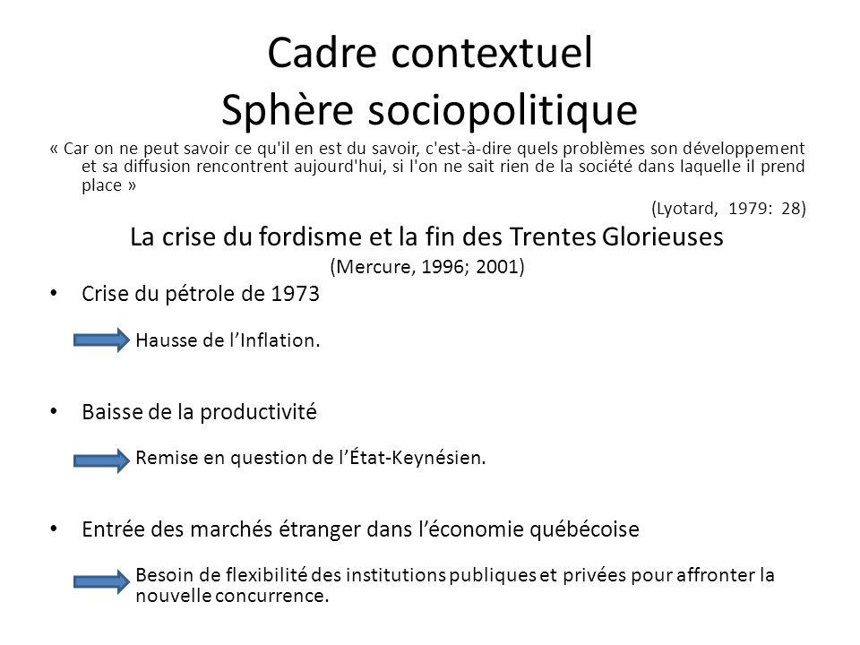 Cadre contextuel Sphère sociopolitique