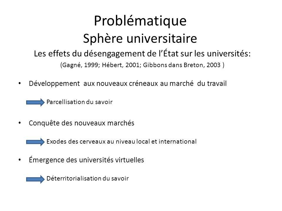 Problématique Sphère universitaire