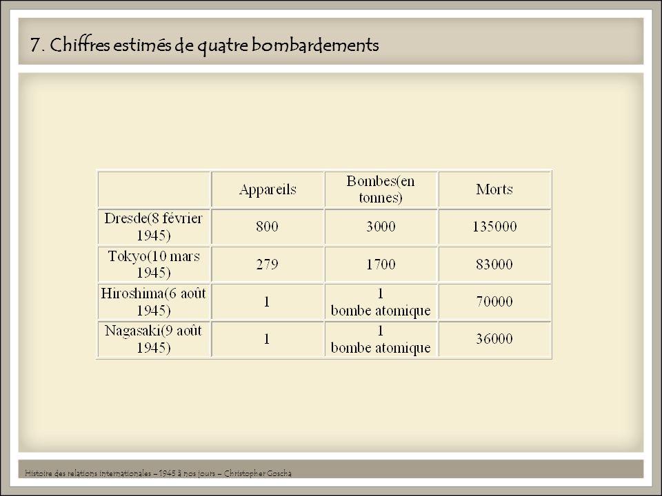 7. Chiffres estimés de quatre bombardements