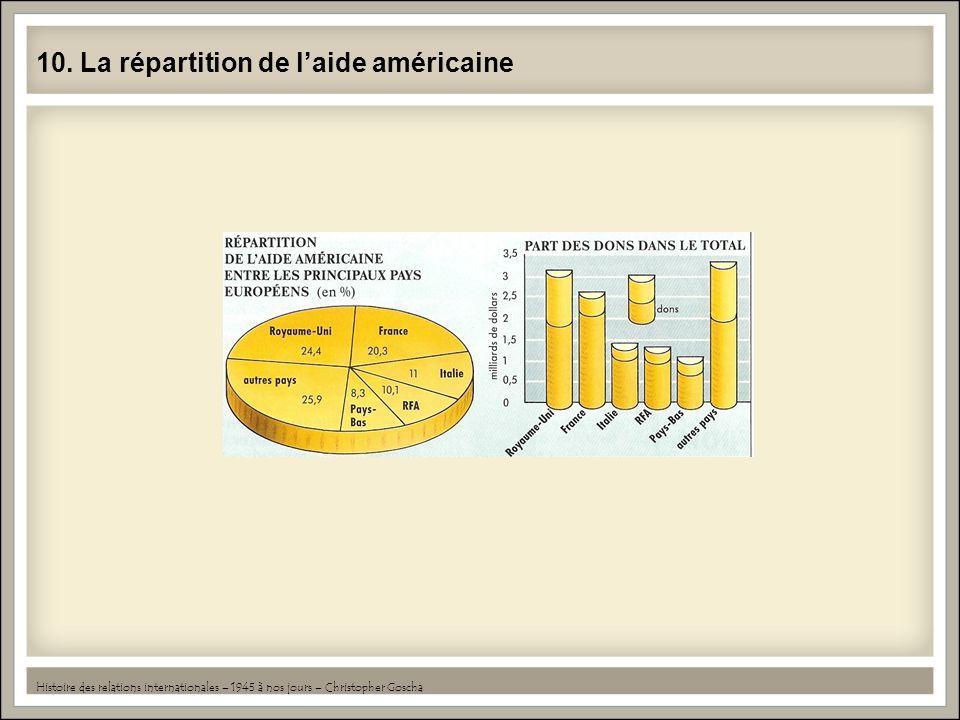 10. La répartition de l'aide américaine