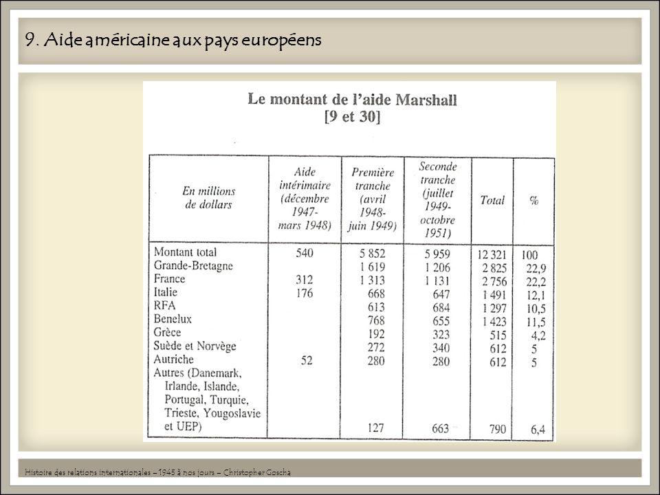 9. Aide américaine aux pays européens
