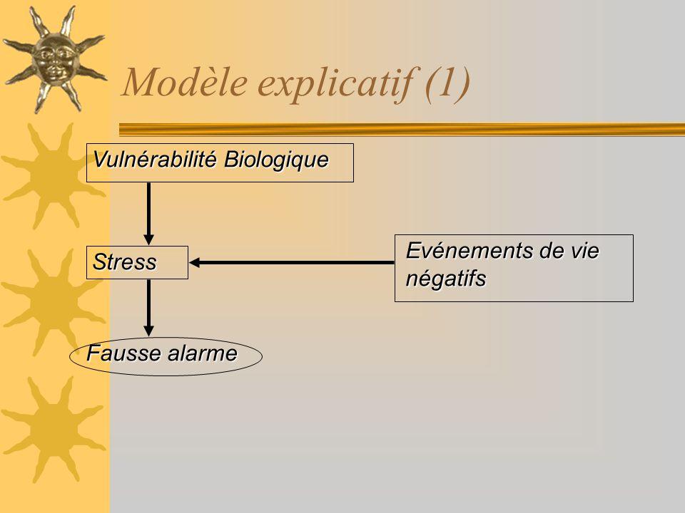 Modèle explicatif (1) Vulnérabilité Biologique Evénements de vie