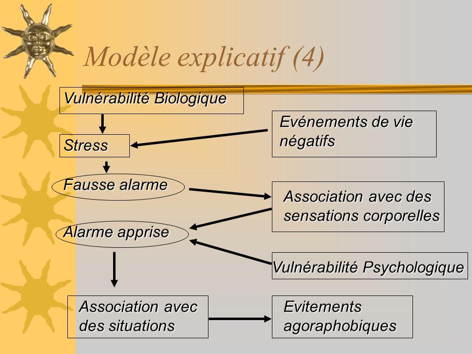 Modèle explicatif (4) Vulnérabilité Biologique Evénements de vie
