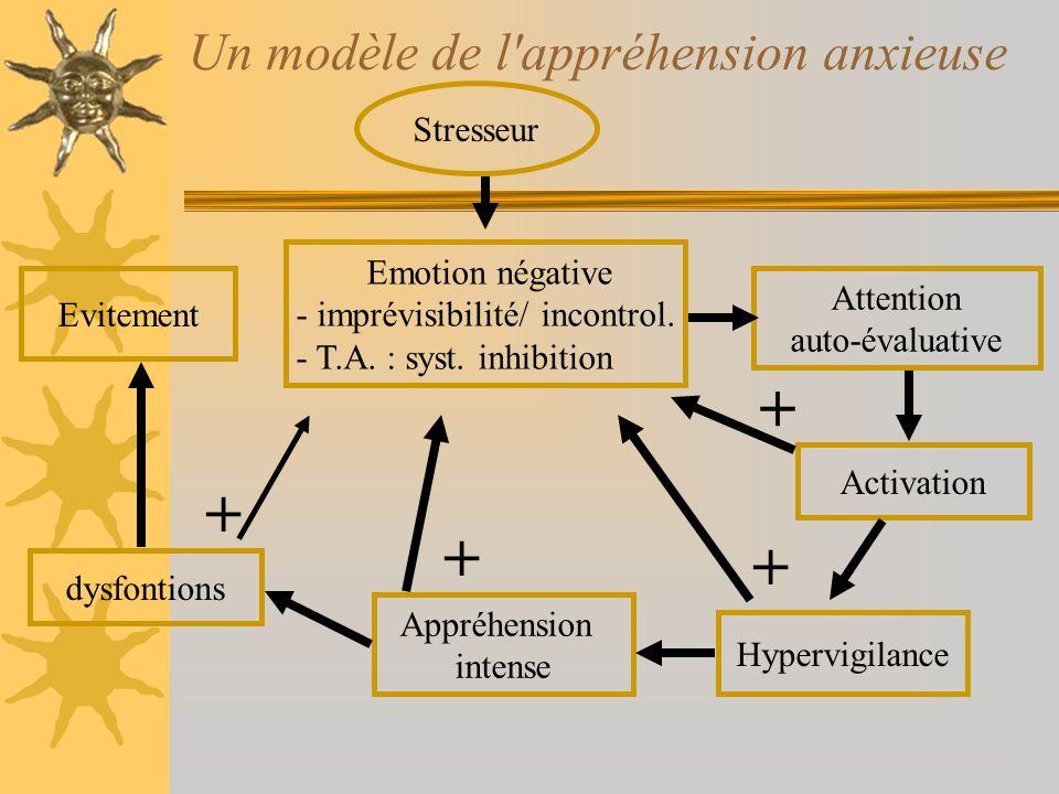 Un modèle de l appréhension anxieuse