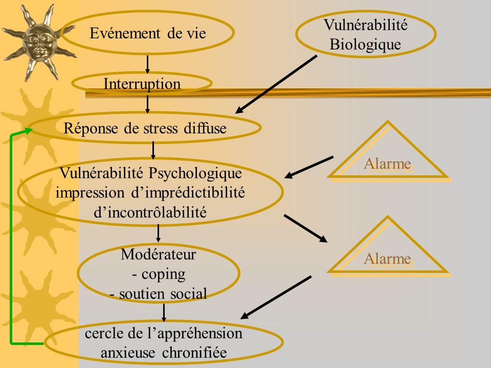 Réponse de stress diffuse Alarme Vulnérabilité Psychologique