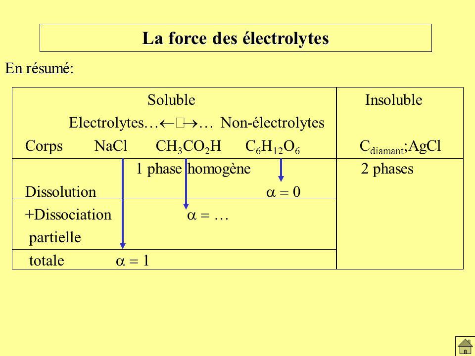 La force des électrolytes