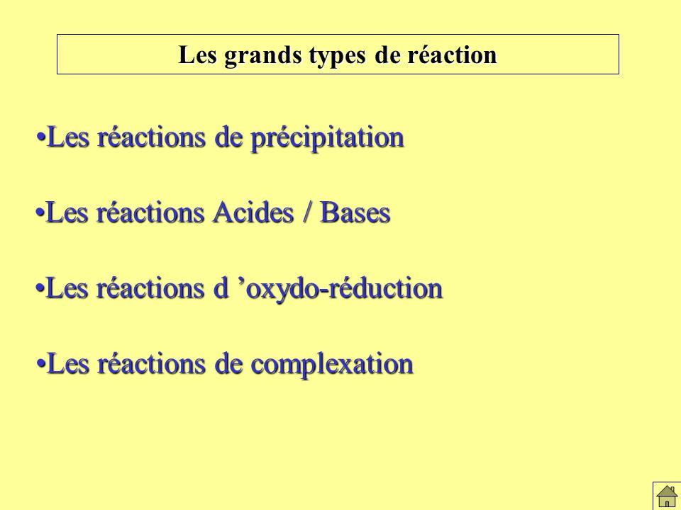 Les grands types de réactions
