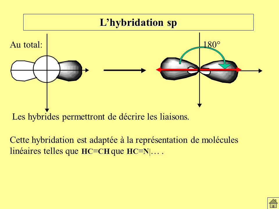 L'hybridation sp Au total: 180°