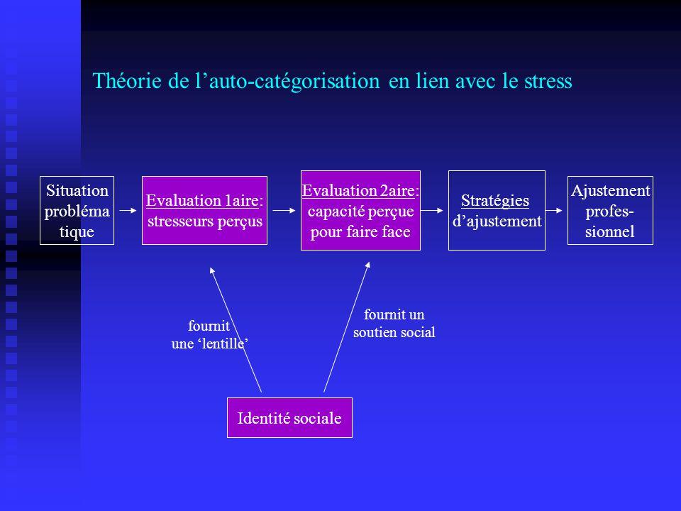 Théorie de l'auto-catégorisation en lien avec le stress