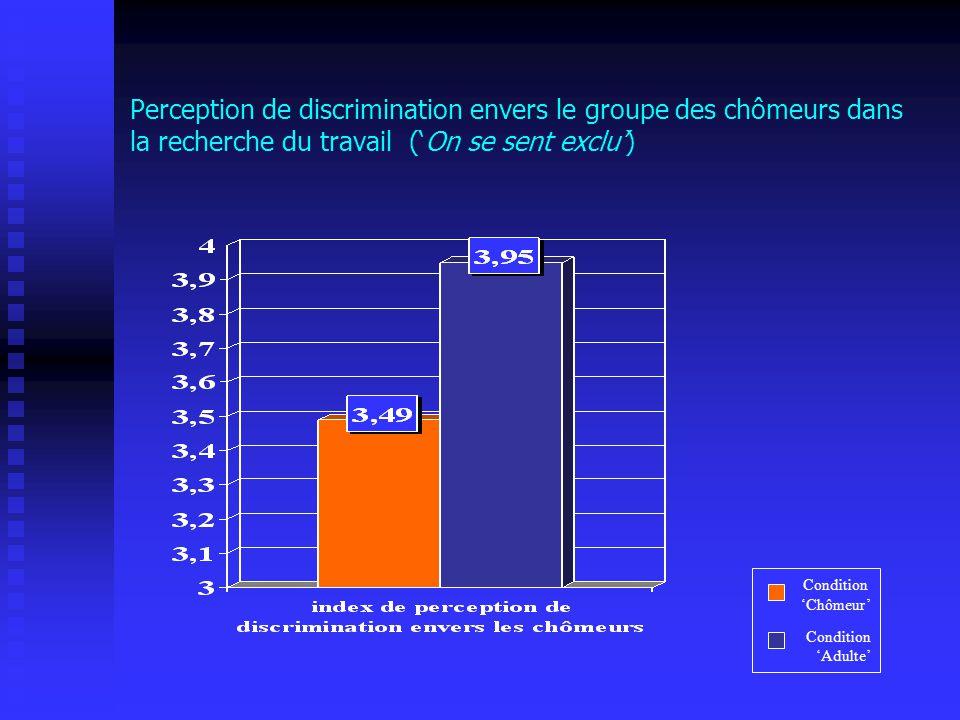 Perception de discrimination envers le groupe des chômeurs dans la recherche du travail ('On se sent exclu')