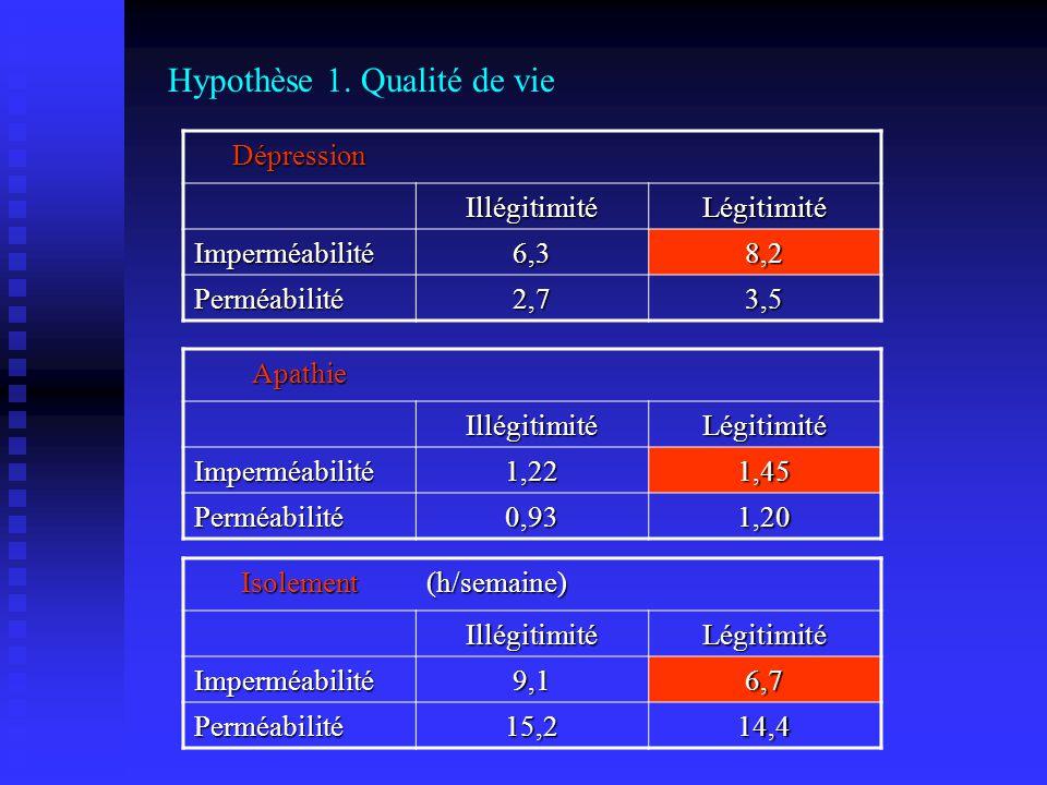 Hypothèse 1. Qualité de vie