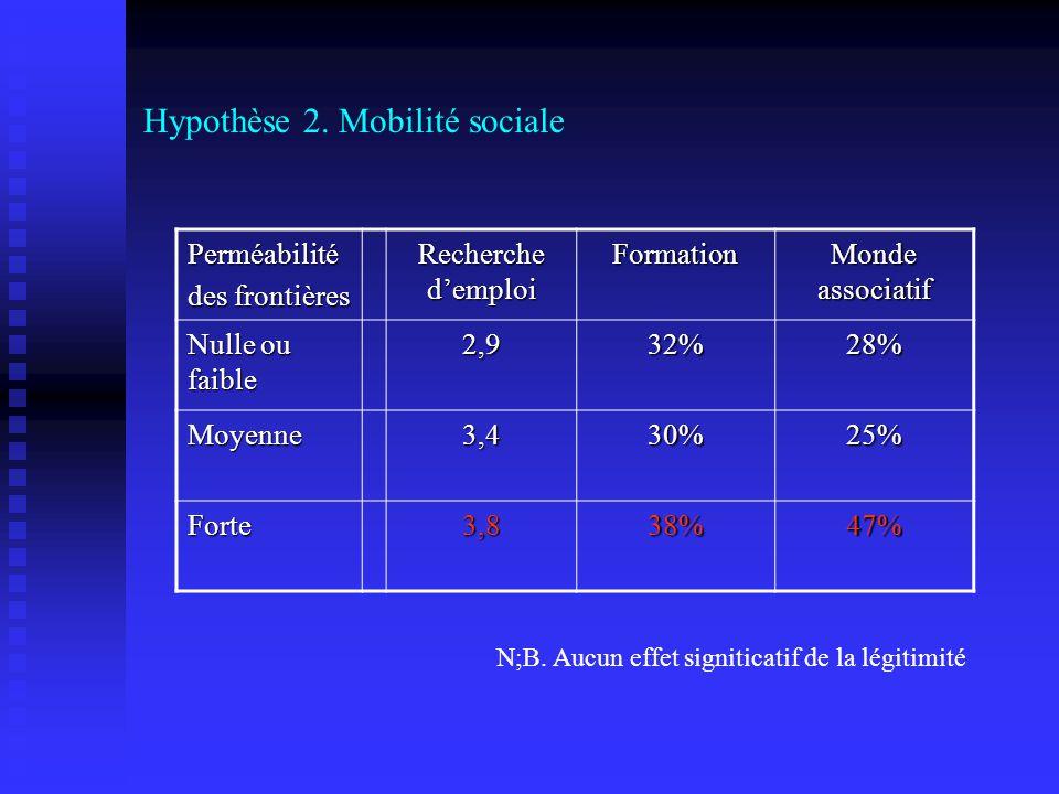 Hypothèse 2. Mobilité sociale