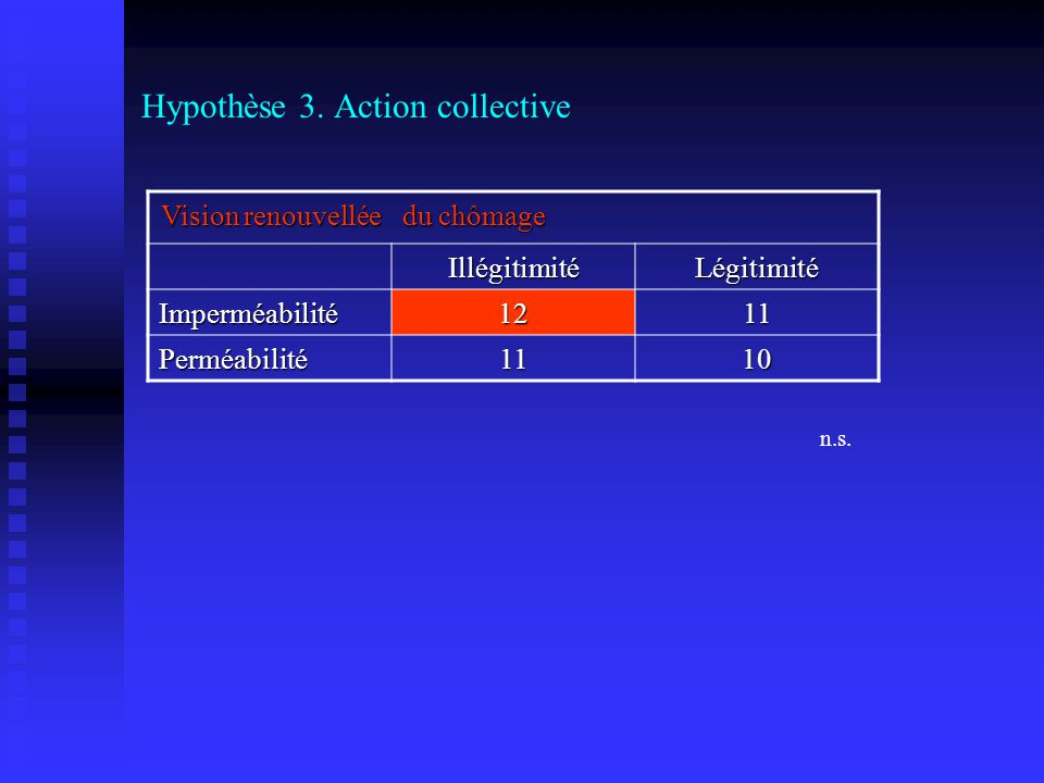 Hypothèse 3. Action collective