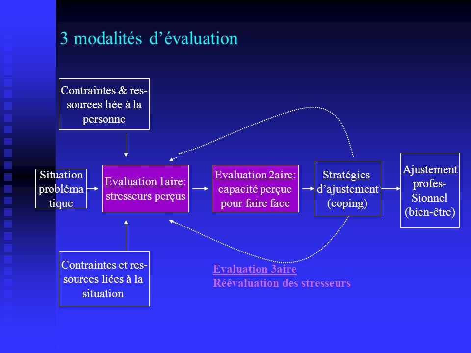 3 modalités d'évaluation
