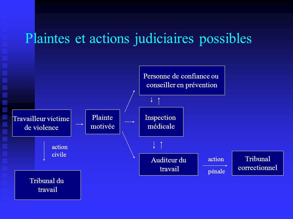Plaintes et actions judiciaires possibles