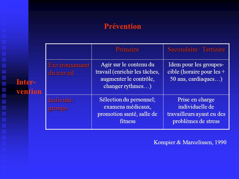 Prévention Inter- vention Primaire Secondaire / Tertiaire