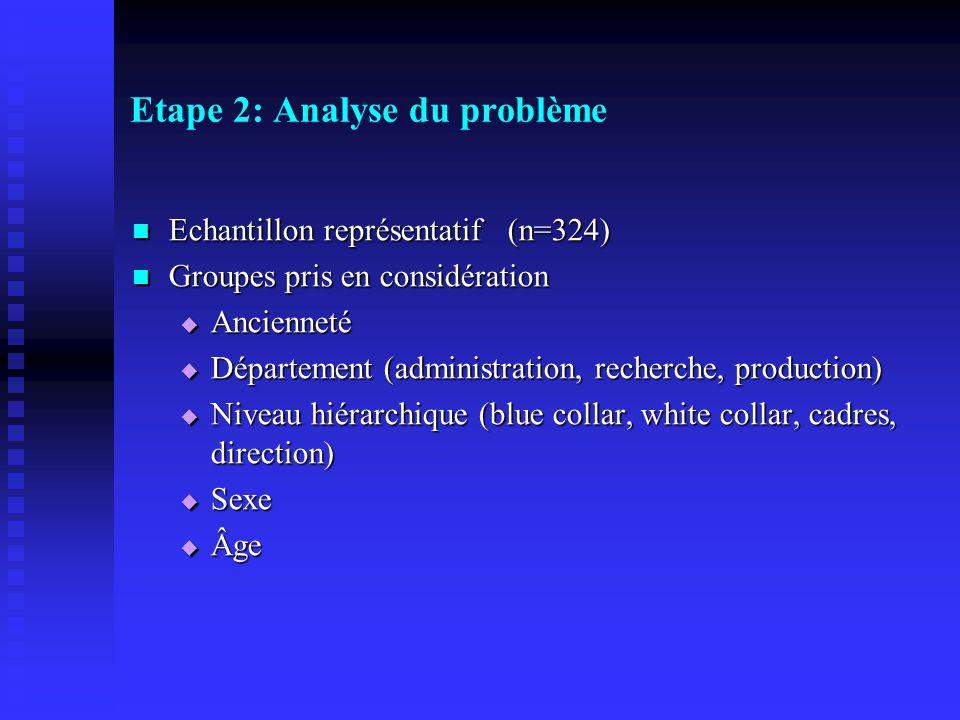 Etape 2: Analyse du problème