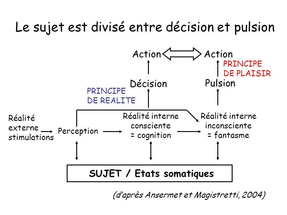 Le sujet est divisé entre décision et pulsion