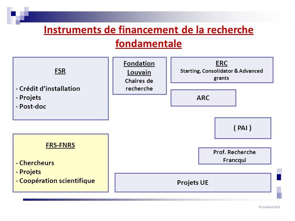Instruments de financement de la recherche fondamentale
