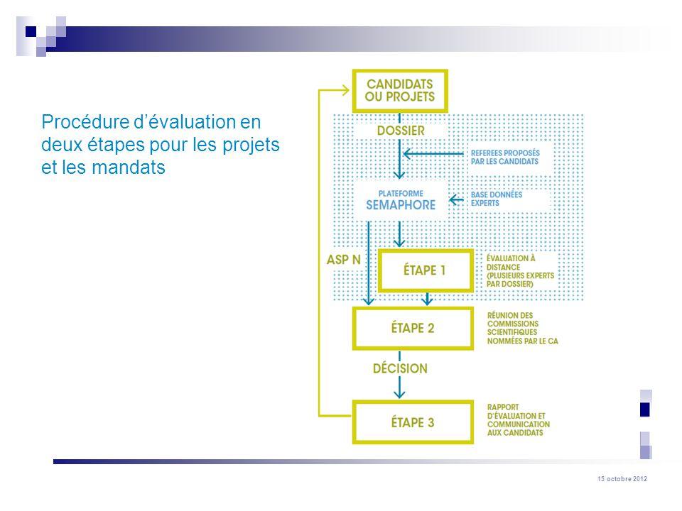 Procédure d'évaluation en deux étapes pour les projets et les mandats