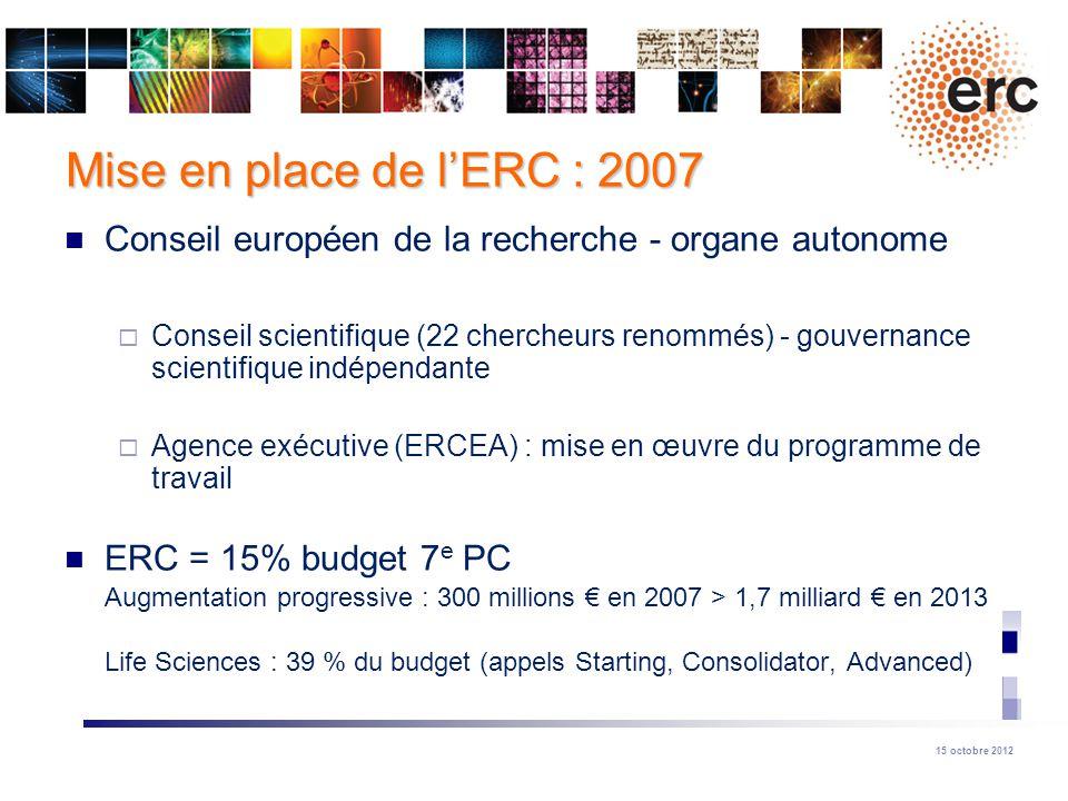 Mise en place de l'ERC : 2007 Conseil européen de la recherche - organe autonome.