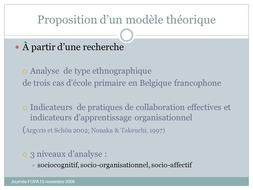 Proposition d'un modèle théorique