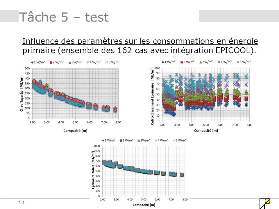 Tâche 5 – test Influence des paramètres sur les consommations en énergie primaire (ensemble des 162 cas avec intégration EPICOOL).