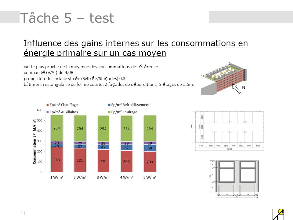 Tâche 5 – test Influence des gains internes sur les consommations en énergie primaire sur un cas moyen.