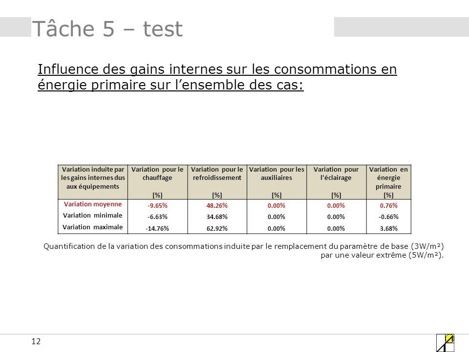 Tâche 5 – test Influence des gains internes sur les consommations en énergie primaire sur l'ensemble des cas:
