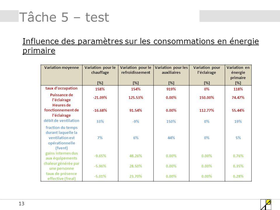 Tâche 5 – test Influence des paramètres sur les consommations en énergie primaire. Variation moyenne.