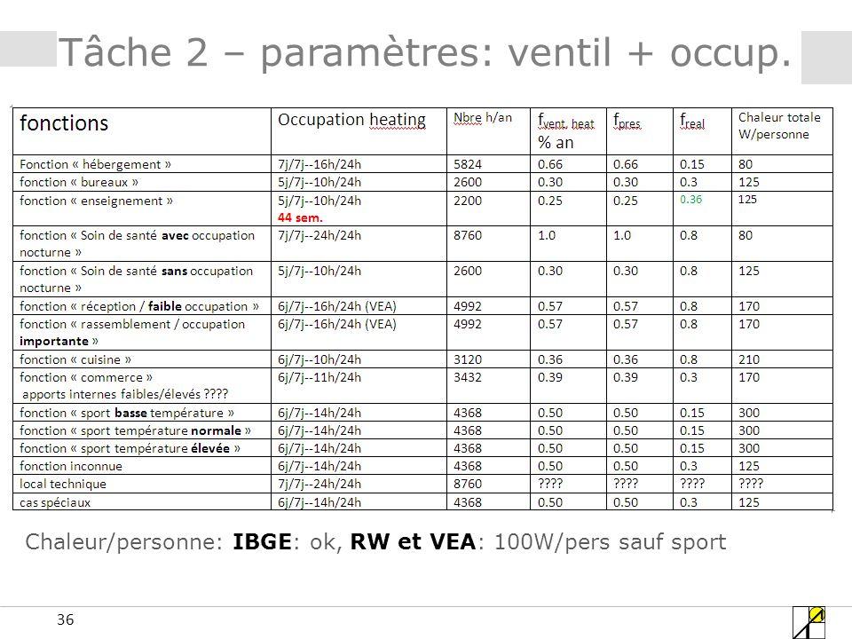 Tâche 2 – paramètres: ventil + occup.