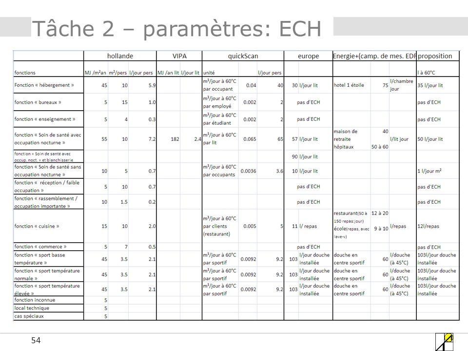 Tâche 2 – paramètres: ECH
