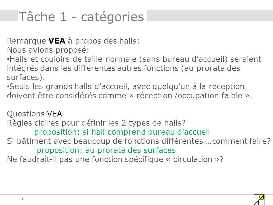 Tâche 1 - catégories Remarque VEA à propos des halls: