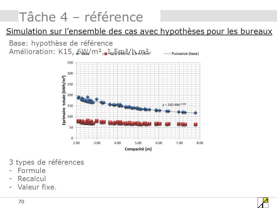 Tâche 4 – référence Simulation sur l'ensemble des cas avec hypothèses pour les bureaux. Base: hypothèse de référence.