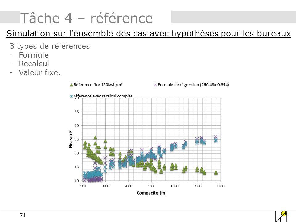 Tâche 4 – référence Simulation sur l'ensemble des cas avec hypothèses pour les bureaux. 3 types de références.