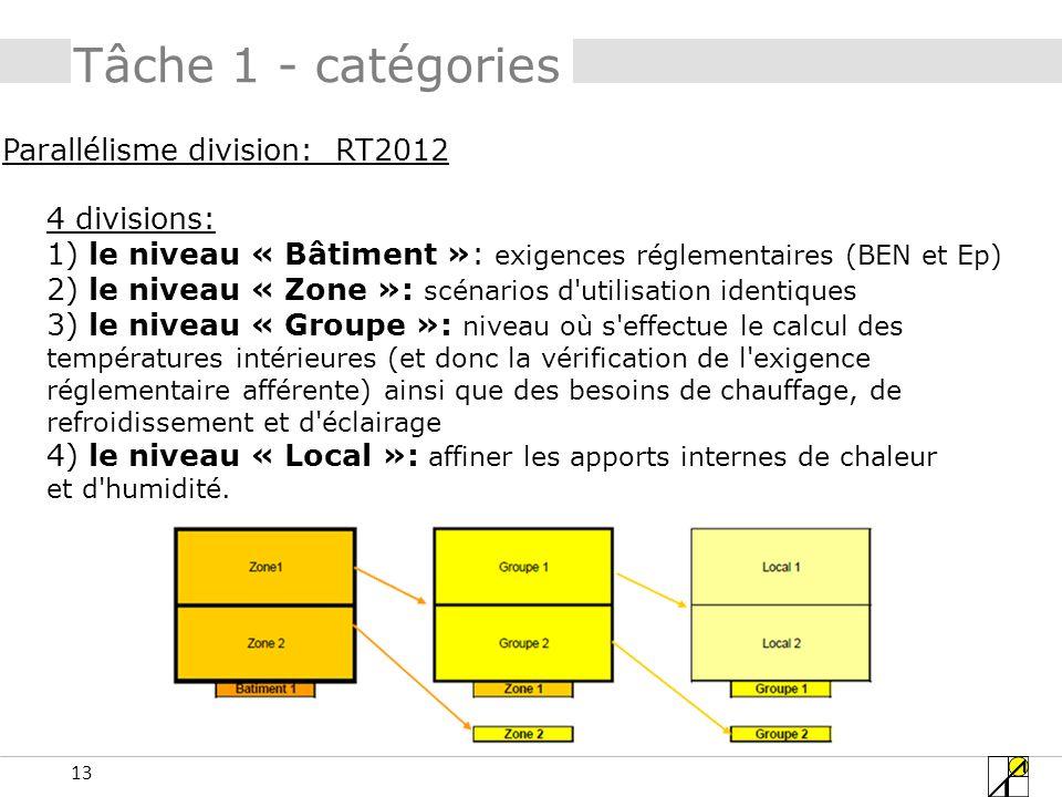 Tâche 1 - catégories Parallélisme division: RT2012 4 divisions: