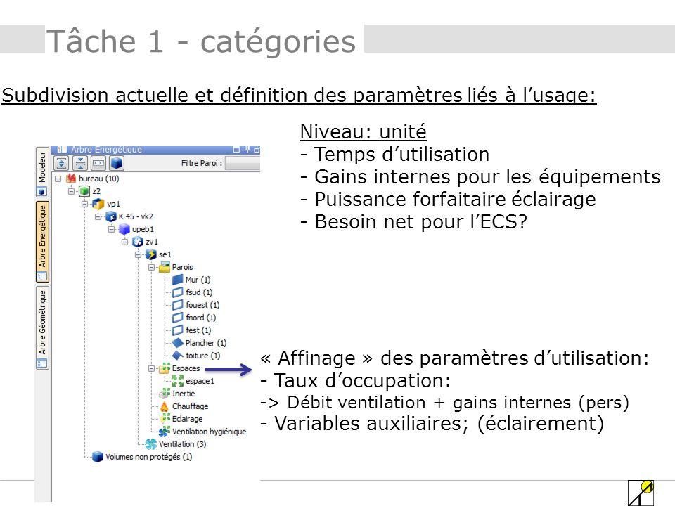 Tâche 1 - catégories Subdivision actuelle et définition des paramètres liés à l'usage: Niveau: unité.