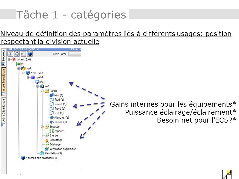 Tâche 1 - catégories Niveau de définition des paramètres liés à différents usages: position respectant la division actuelle.