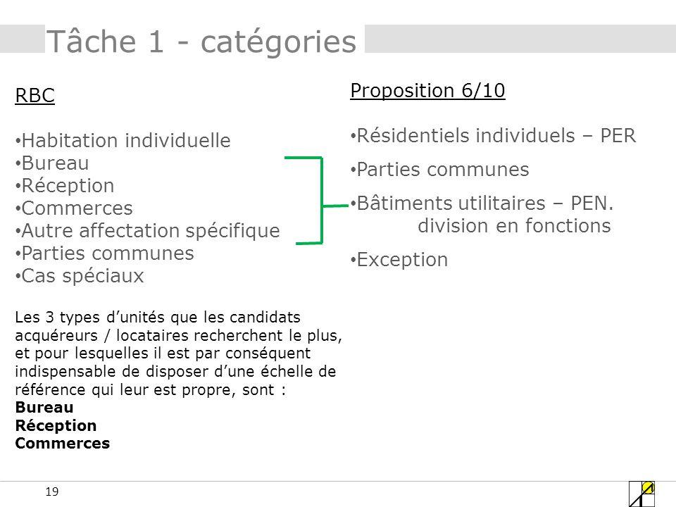 Tâche 1 - catégories Proposition 6/10 RBC