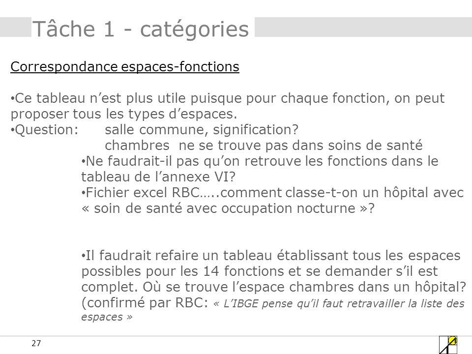 Tâche 1 - catégories Correspondance espaces-fonctions