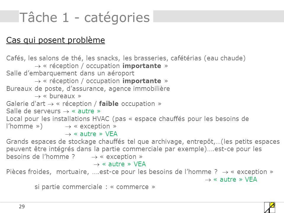 Tâche 1 - catégories Cas qui posent problème