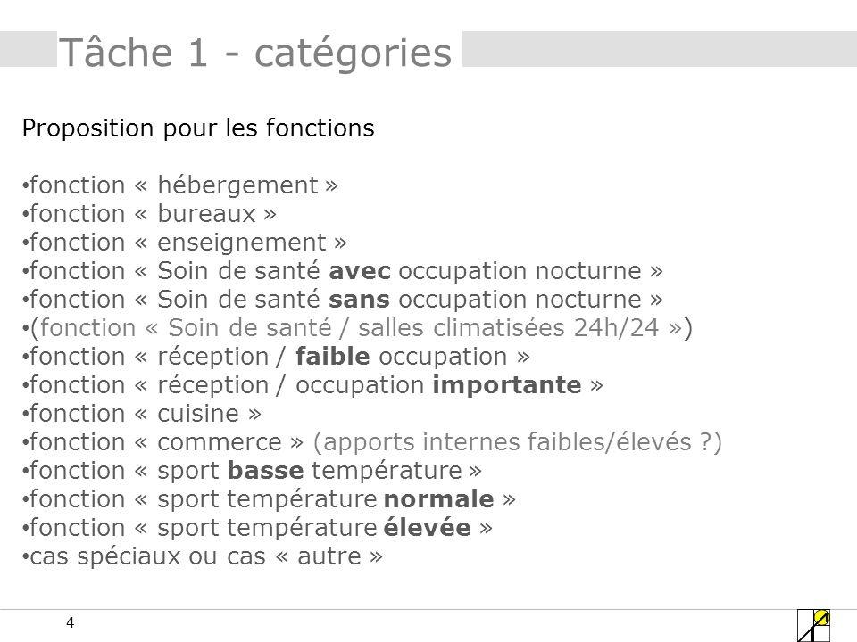Tâche 1 - catégories Proposition pour les fonctions