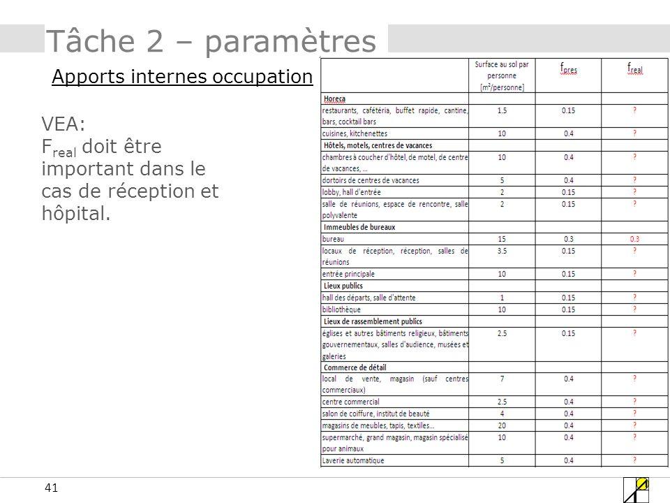 Tâche 2 – paramètres Apports internes occupation VEA: