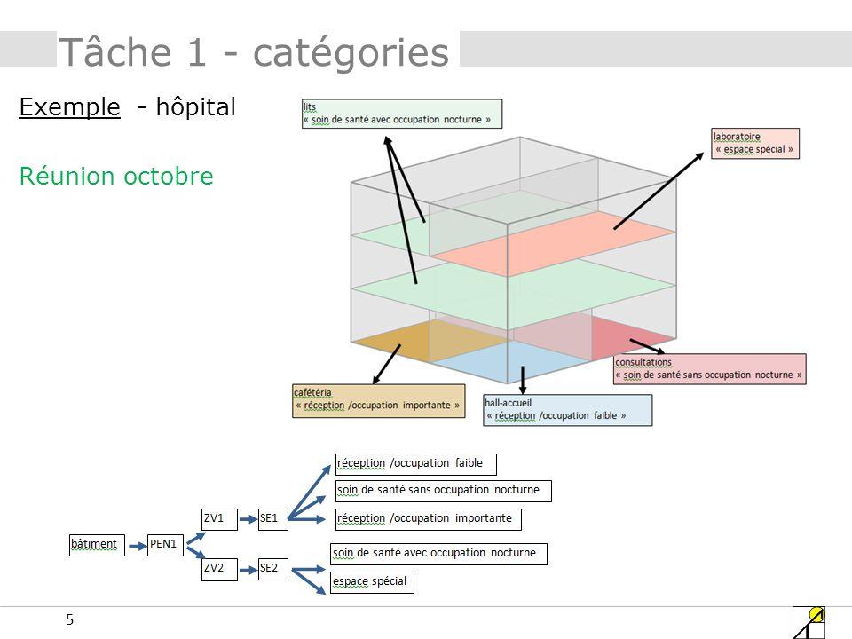 Tâche 1 - catégories Exemple - hôpital Réunion octobre