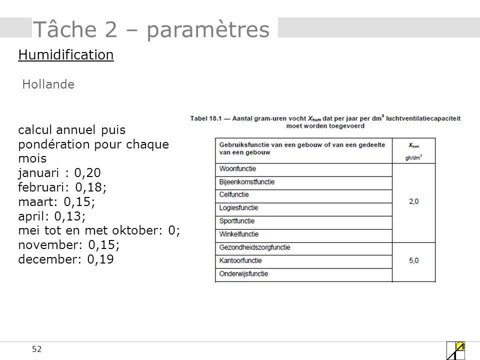 Tâche 2 – paramètres Humidification Hollande