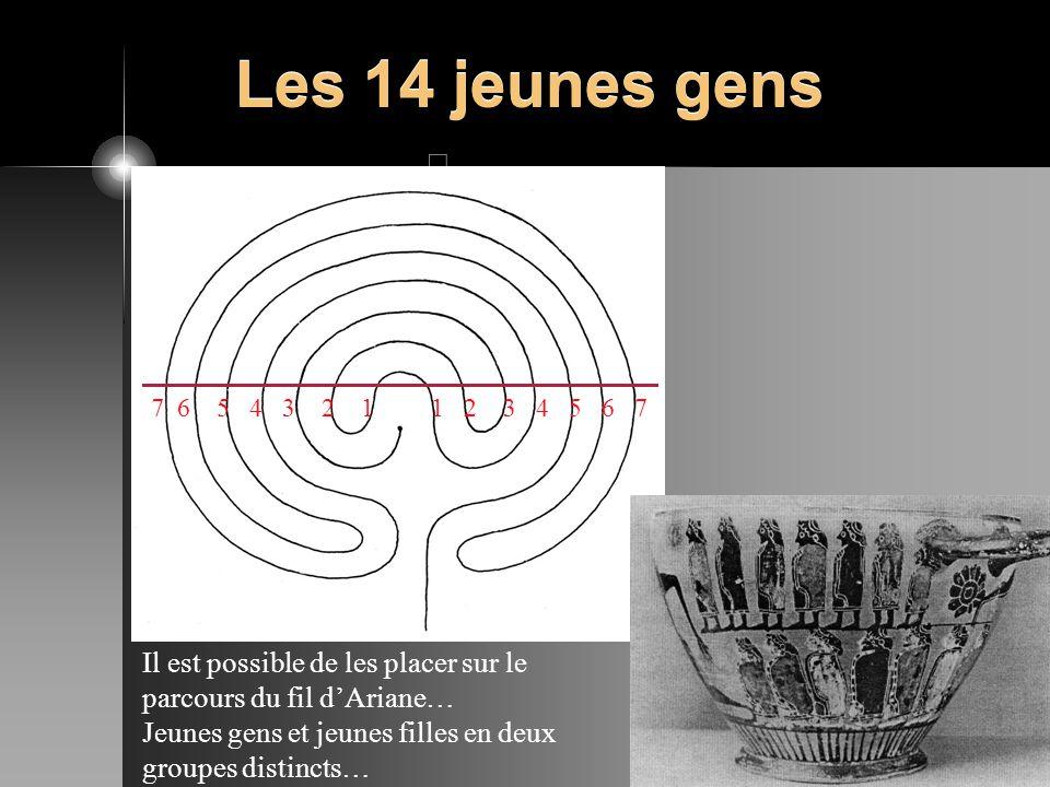 Les 14 jeunes gens 7 6 5 4 3 2 1. 1 2 3 4 5 6 7. Il est possible de les placer sur le parcours du fil d'Ariane…