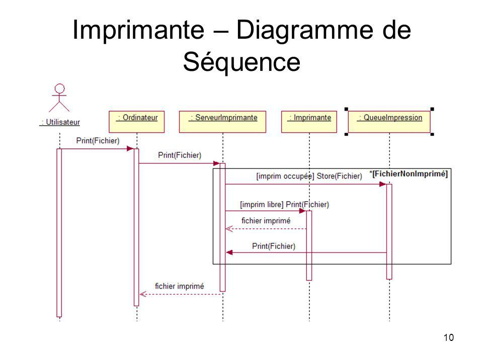 Imprimante – Diagramme de Séquence