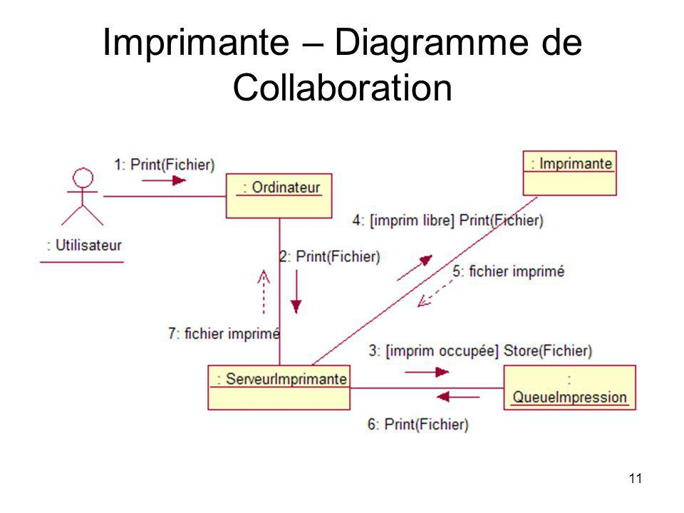 Imprimante – Diagramme de Collaboration