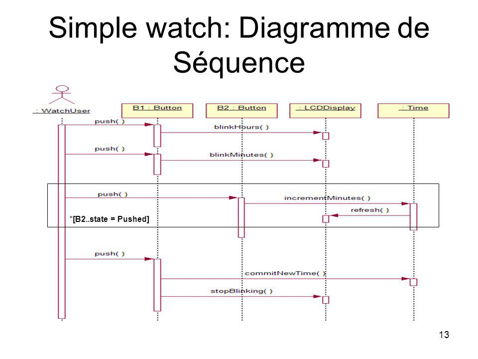 Simple watch: Diagramme de Séquence